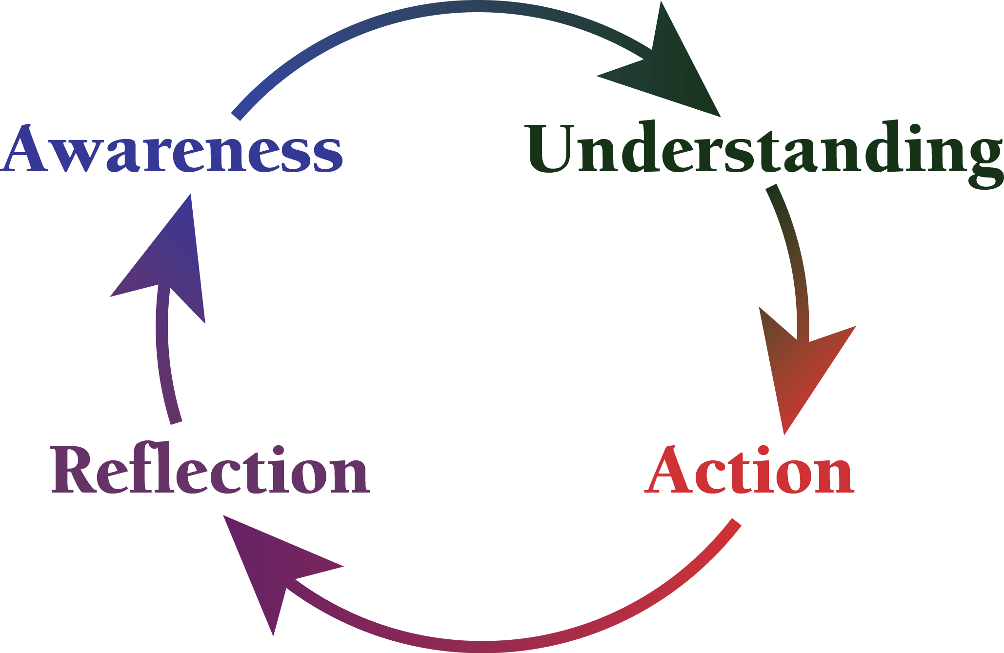 Tools | Center for Educational Effectiveness